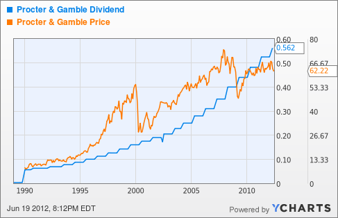 Procter & Gamble Stock Quote Procter & Gamble History Of A Dividend Champion  The Procter