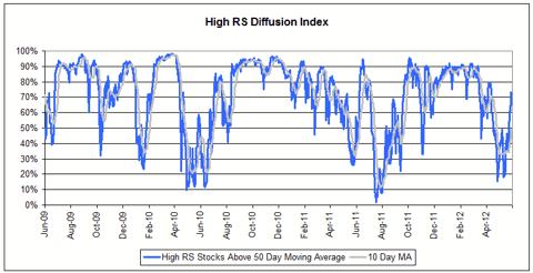 diffusion62012 High RS Diffusion Index