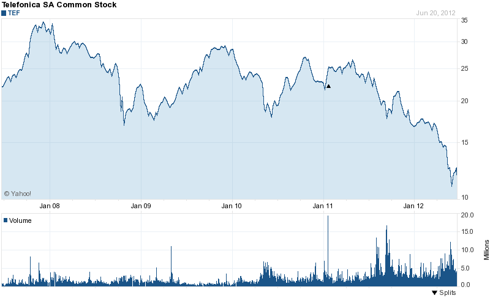 Telefonica (<a href='https://seekingalpha.com/symbol/TEF' title='Telefonica S.A.'>TEF</a>) 5 Year Chart