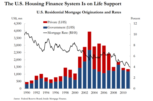 Housing Market on Life Support