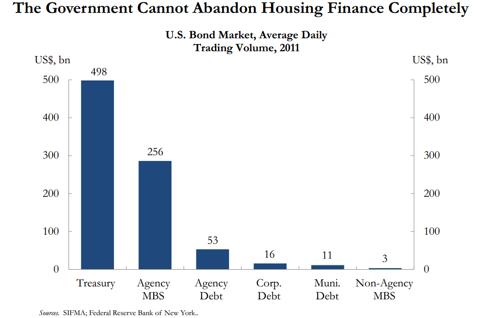 Government Participation in Bond Market