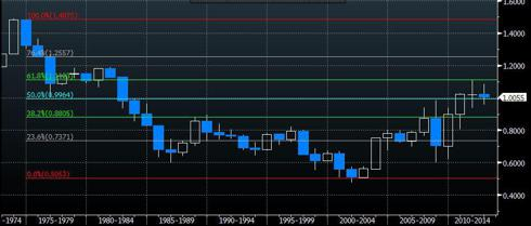 AUDUSD 40 year chart