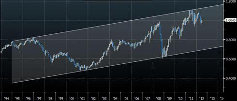 AUDUSD 25 year chart