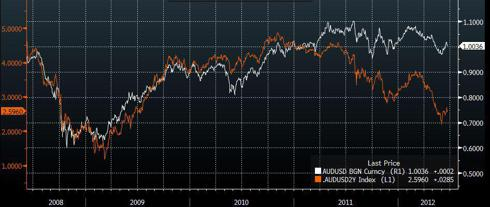 AUDUSD versus AUD and USD 2yr interest rate differential.
