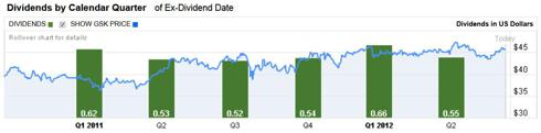 GSK Dividend and Stock Price History