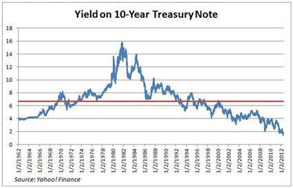 Treasury Note Yield