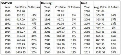 Compare Equity Returns