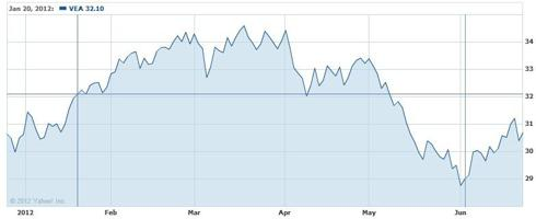 VEA 6-Month Chart