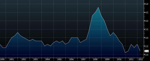 RBA CPI measured trimmed mean YoY.