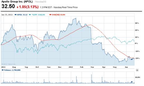 Apollo Chart Compared to S&P 500