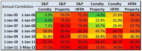 Annual asset correlations. Source Bloomberg.