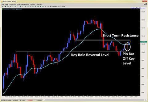 pin bar pattern role reversal level 2ndskiesforex.com june 26th