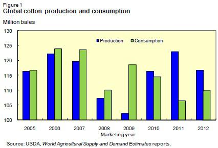 Global Cotton Production and Consumption