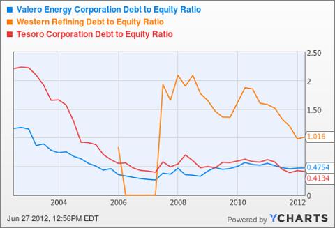 VLO Debt to Equity Ratio Chart