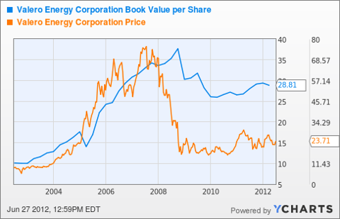 VLO Book Value per Share Chart