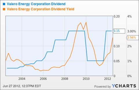 VLO Dividend Chart