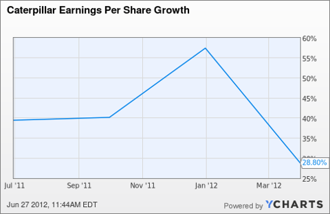 CAT Earnings Per Share Growth Chart