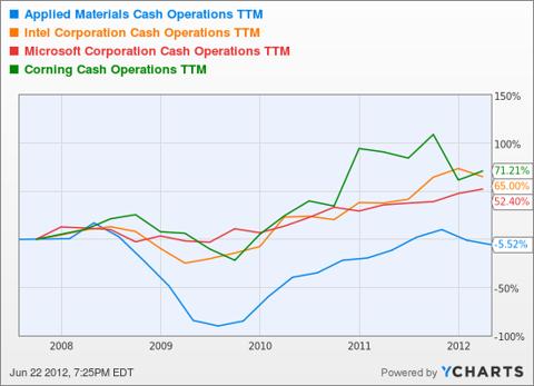 AMAT Cash Operations TTM Chart