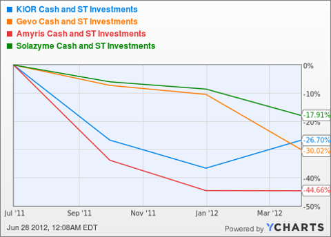 KIOR Cash and ST Investments Chart