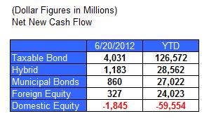 6 28 2012 7 30 22 AM Fund Flows