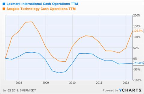 LXK Cash Operations TTM Chart