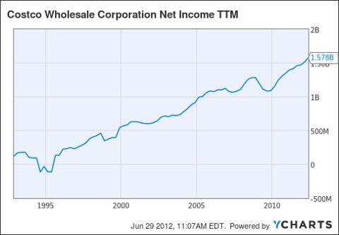 COST Net Income TTM Chart