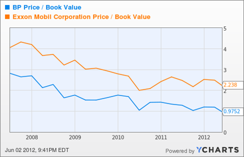 BP Price / Book Value Chart