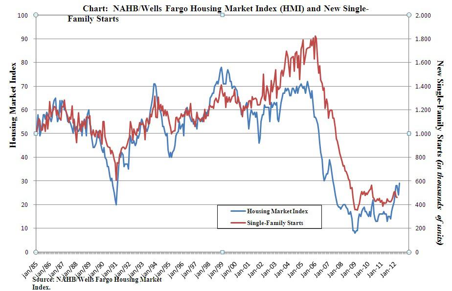 Case Shiller Index Vs Housing Market Index Has Real Estate