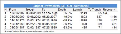 Largest Drawdowns S&P 500