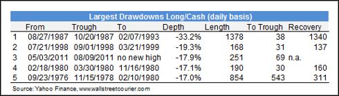 Largest Drawdowns Long/Cash