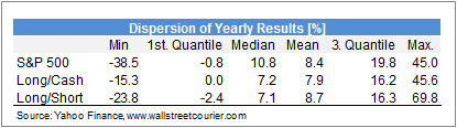 Dispersion of Yearly Results