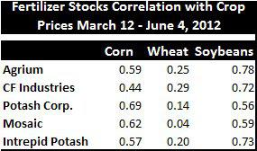 Fertilizer Stock 45 Day Correlation with Crop Prices