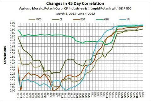 Major Fertilizer Stocks Change in 45 Day Correlation with S&P 500