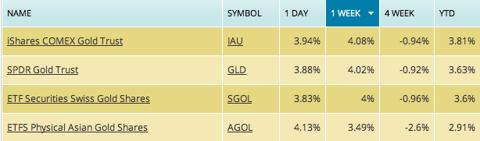 gold etf, gold etf list, gold fund, gld, iau