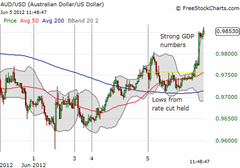30-minute chart shows surge in Australian dollar versus the U.S. dollar and how lows from the previous day