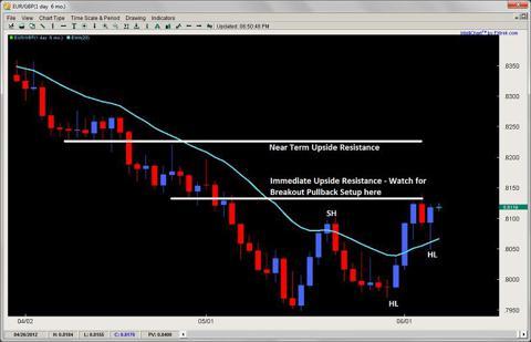 pin bar setup price action trading 2ndskiesforex.com june 5th