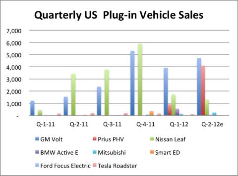 6.6.12 Quarterly Sales.png