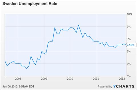 Sweden Unemployment Rate Chart