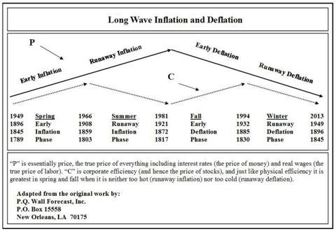 Chart 14.1 Long Wave Inflation and Deflation