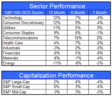 gics6812 Sector and Capitalization Performance