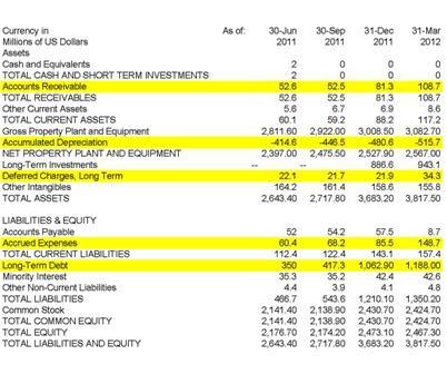 CHKM Balance Sheet (4 qtrs.)