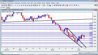EUR/USD Forex Chart June 11 15 2012