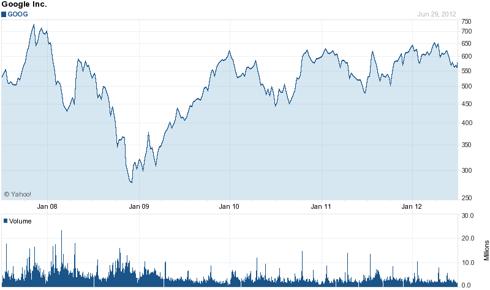 Google (<a href='https://seekingalpha.com/symbol/GOOG' title='Alphabet, Inc. Cl C'>GOOG</a>) 5 Year Chart