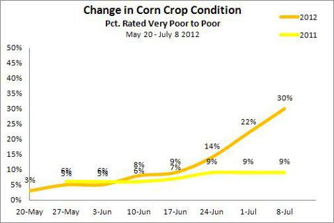 Change in Corn Crop Condition between May 20 - July 8 2012