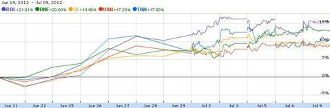 Nitrogen Fertilizer Stock Performance Jun 19-July 9 2012
