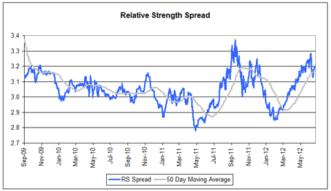 spread071012 Relative Strength Spread
