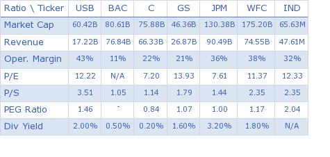 U.S. Bancorp key ratio comparison with direct competitors