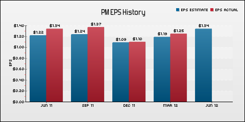 Philip Morris International, Inc. EPS Historical Results vs Estimates