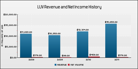 Southwest Airlines Co. Revenue and Net Income History