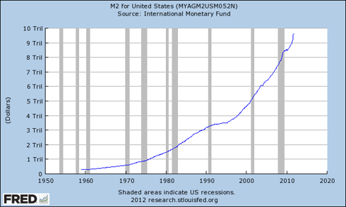 M2 in United States